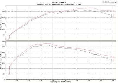 Astra VXR Before and After Graph