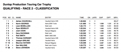Qualifying Results Snetterton