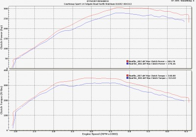 Astra VXR Stage 3 - Good Exhaust vs Poor Exhaust : Before and After Results