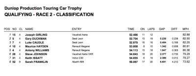 Brands Hatch 2012 Qualifying Results