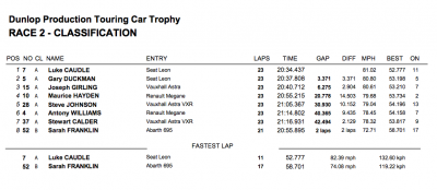 Brands Hatch 2012 Race 1 Results