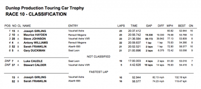 Brands Hatch 2012 Race 2 Results