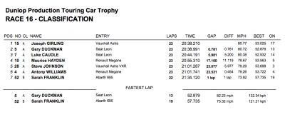 Brands Hatch 2012 Race 3 Results