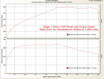 Courtenay Sport Stage 1 Remap Graph Astra J VXR