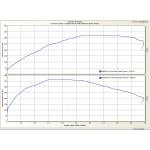 Stage 1.5 Graph Astra J VXR