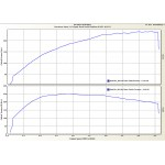 Corsa D VXR Stage 3 Graph