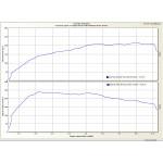 Stage 1 Graph Meriva VXR