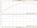 Stage 3 Remap Power and Torque Graph